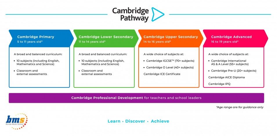 The Cambridge Pathway